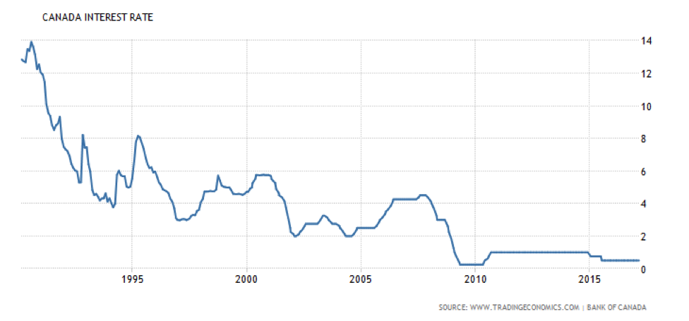 A Brief History Of Interest Rates In Canada Tembo Financial