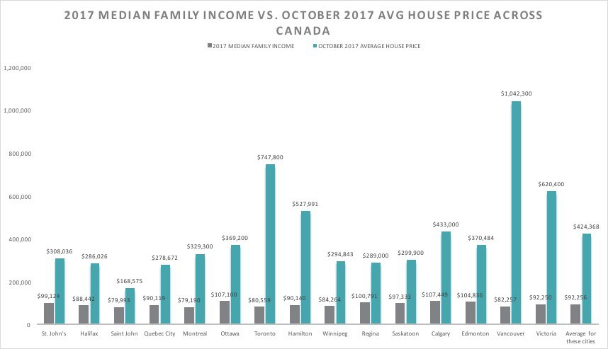 2017 mEDIAN fAMILY iNCOME VS. oCTOBER 2017 AVG HOUSE PRICE ACROSS CANADA