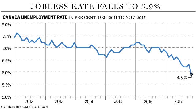Canada unemployment chart