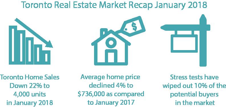 Toronto Real Estate Infographic