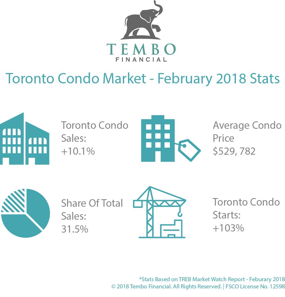 Toronto Condo infographic