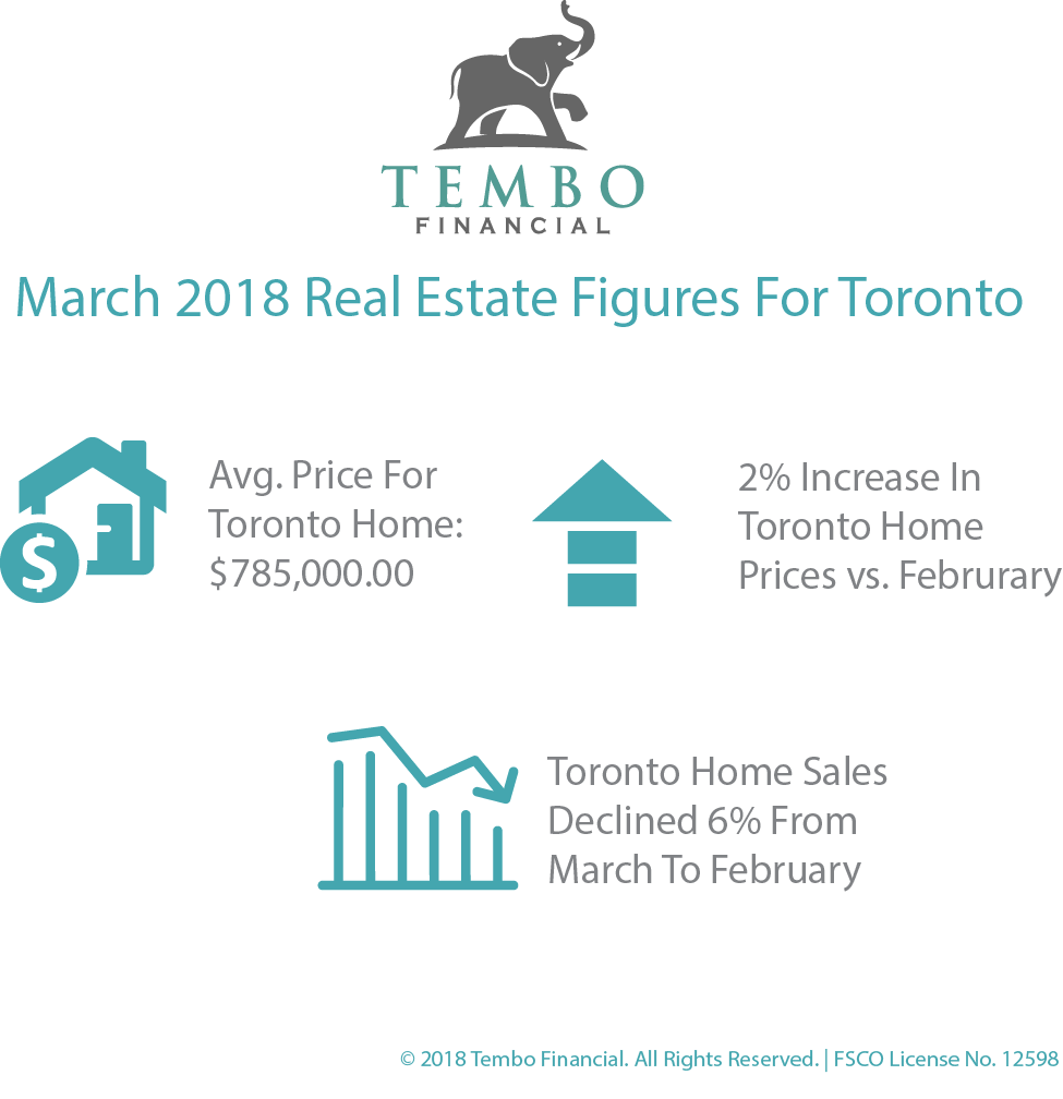 Real Estate Figures March Infographic