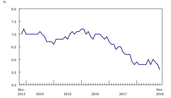 November 2018 Canadian Unemployment Rate